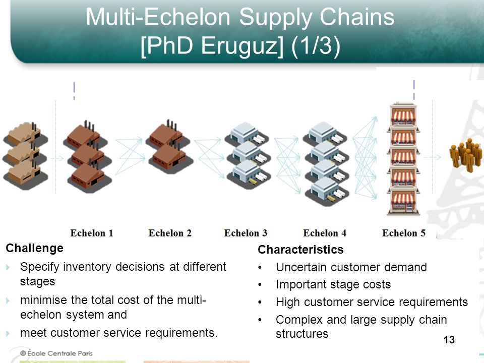 Multi-Echelon Supply Chains [PhD Eruguz] (1/3)